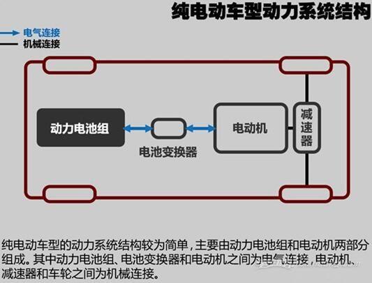 汽车基础知识 新能源汽车类型介绍:纯电动
