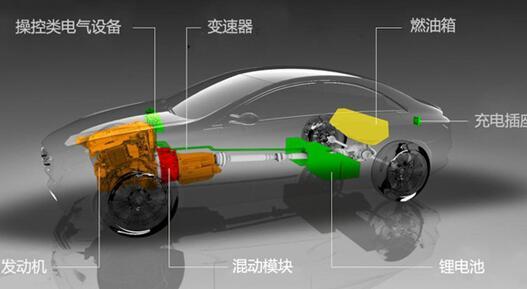 汽车基础知识 新能源汽车类型介绍:插电混合动力车型