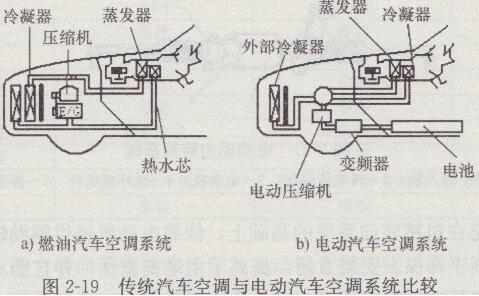 电动汽车有空调吗:电动压缩机制冷空调系统