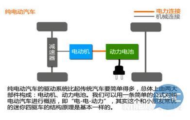 纯电动汽车技术