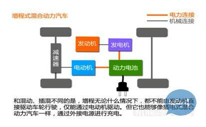 增程式电动汽车技术