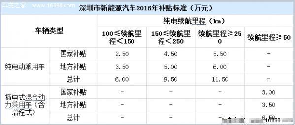 深圳新能源汽车2016补贴