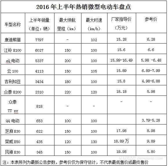 2016年上半年微型电动汽车品牌排行榜