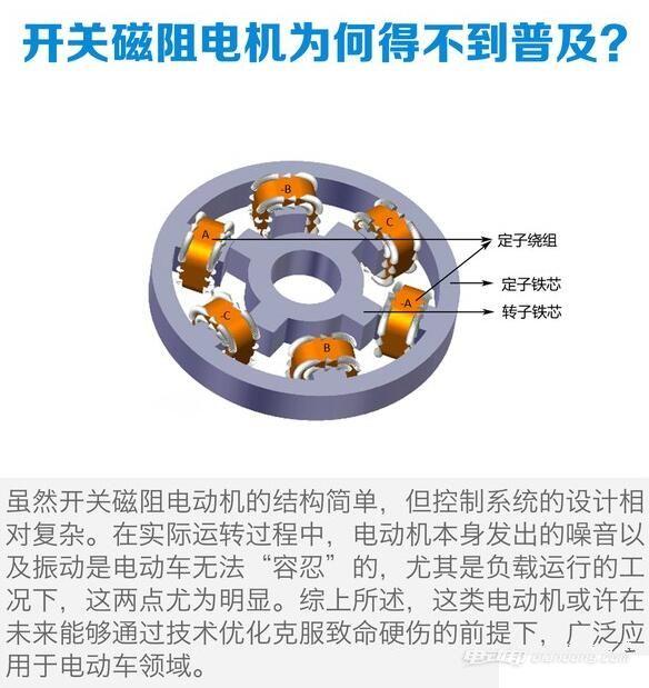 新能源汽车驱动电机优劣对比【图】