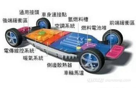 纯电动汽车的基本结构介绍
