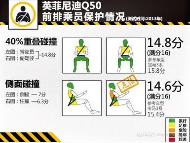 英菲尼迪q50安全性测试
