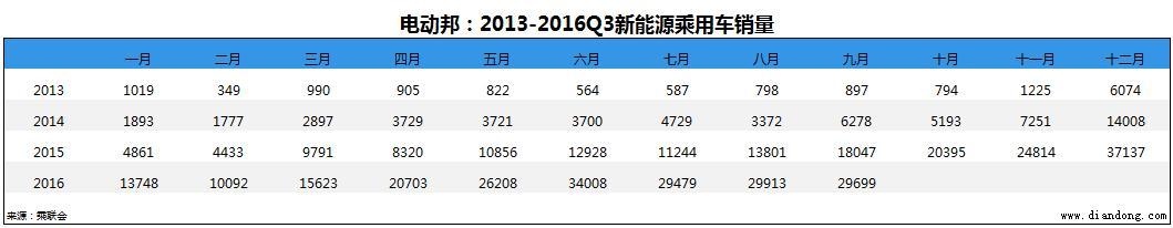 电动邦:2013-2016Q3新能源销量
