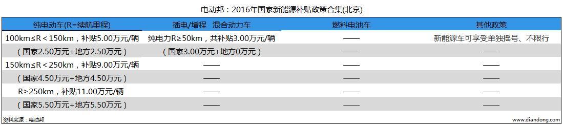 电动邦:2016年国家新能源补贴政策合集(北京)