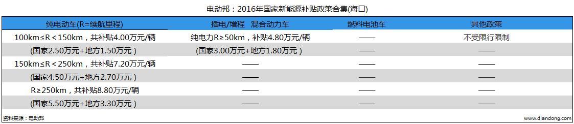 电动邦:2016年国家新能源补贴政策合集(海口)