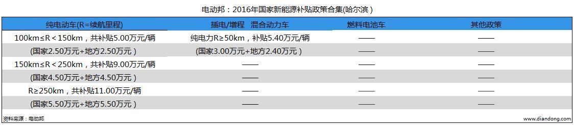 电动邦:2016年国家新能源补贴政策合集(哈尔滨)