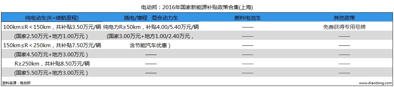 电动邦:2016年国家新能源补贴政策合集(上海)