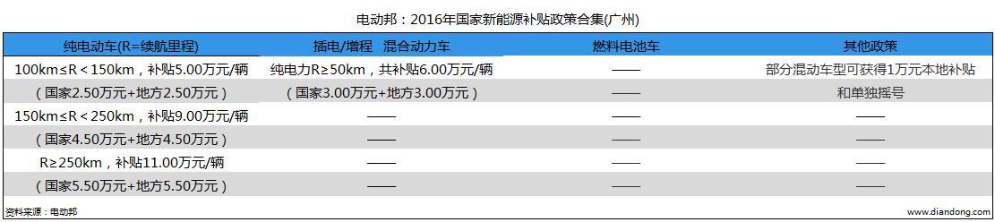 电动邦:2016年国家新能源补贴政策合集(广州)