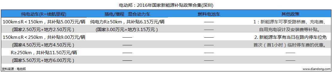 电动邦:2016年国家新能源补贴政策合集(深圳)