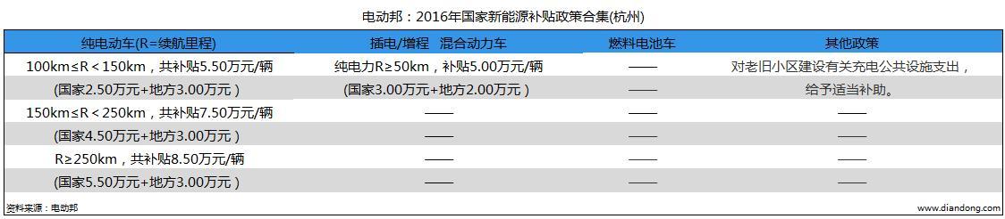 电动邦:2016年国家新能源补贴政策合集(杭州)