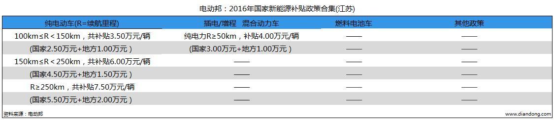 电动邦:2016年国家新能源补贴政策合集(江苏)
