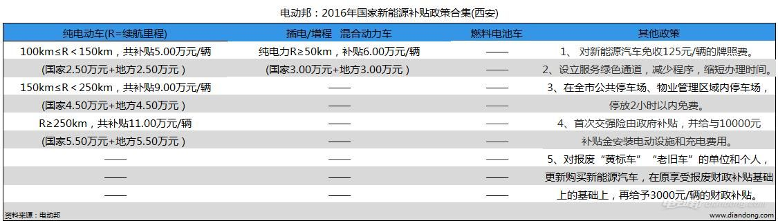 电动邦:2016年国家新能源补贴政策合集(西安)