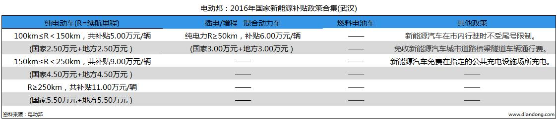 电动邦:2016年国家新能源补贴政策合集(武汉)