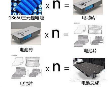 电动汽车电池分类