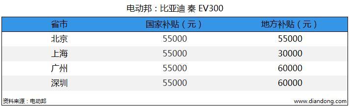 电动邦:比亚迪 秦 EV300