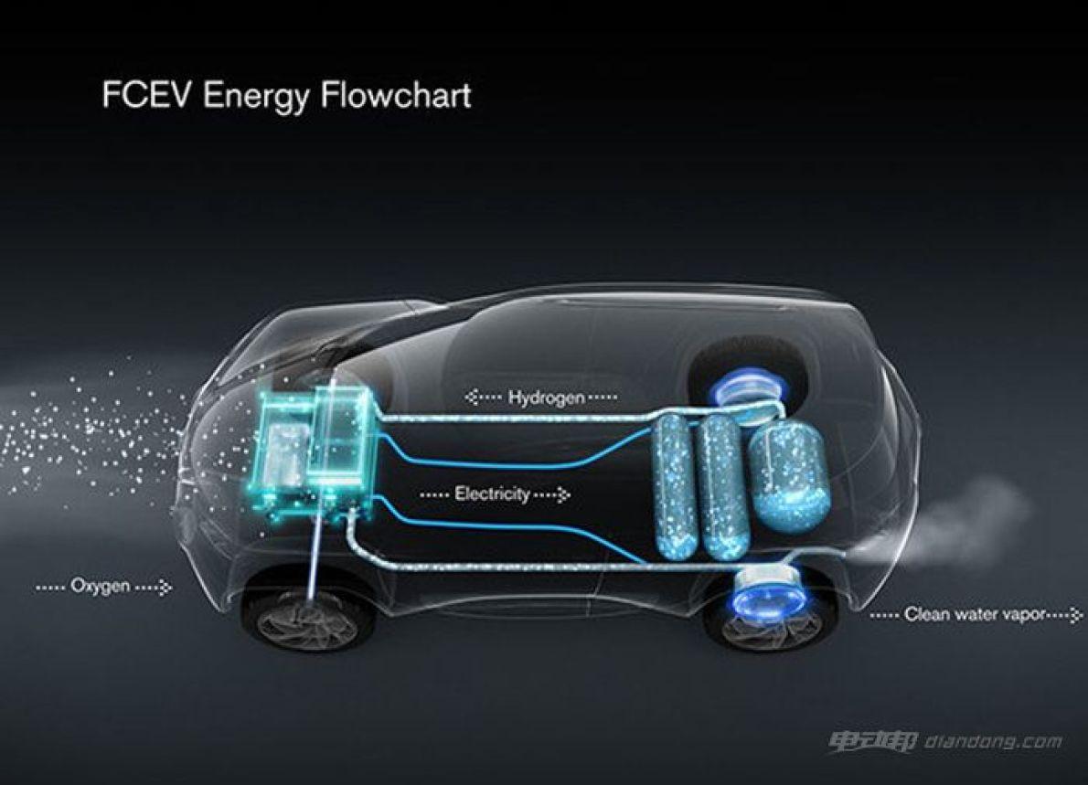 电池或将大幅突破 氢能源汽车产业联盟成立