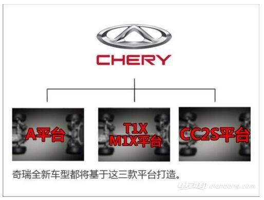 奇瑞将推多款电动汽车SUV奇瑞打造三款全新整车平台