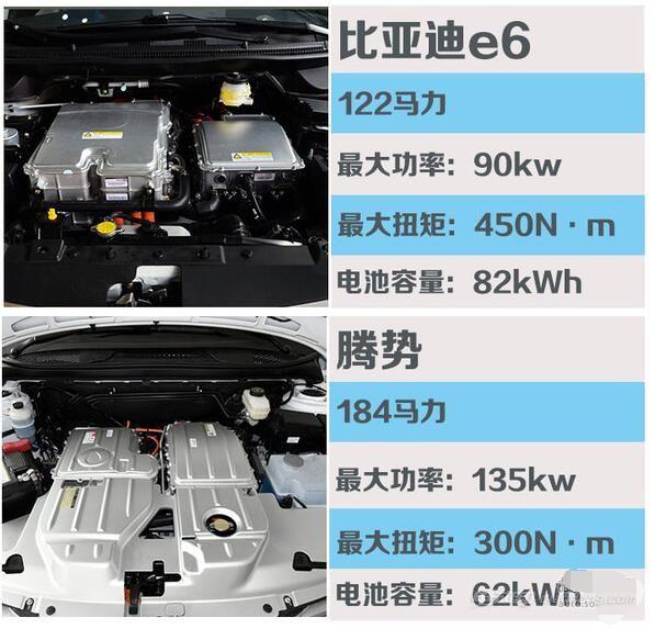 电动汽车比亚迪e6和腾势动力数据