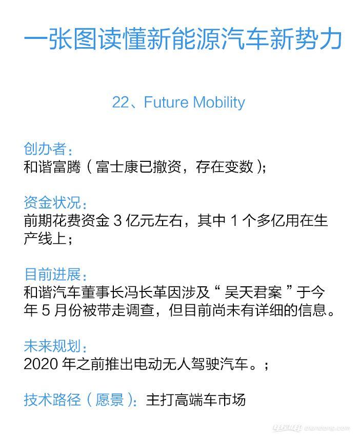 22、Future Mobility