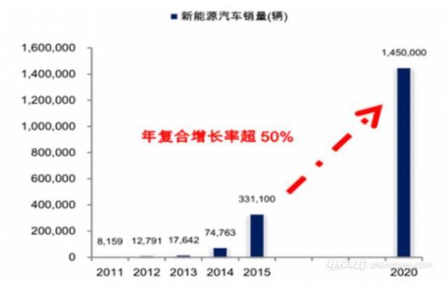 中国与世界能源消费结构差异