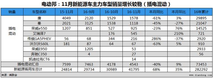 电动邦:11月新能源车主力车型销量增长较稳(插电混动)