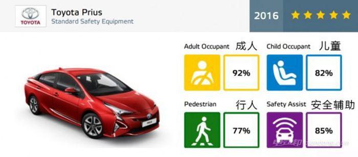 欧洲 NCAP 丰田_副本