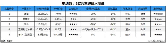 电动邦:5款汽车玻璃水测试_副本