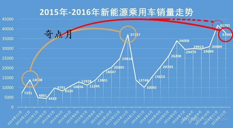 2015-2016年【改】