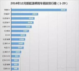 2016新能源车各销量排行,比亚迪唐强势夺冠