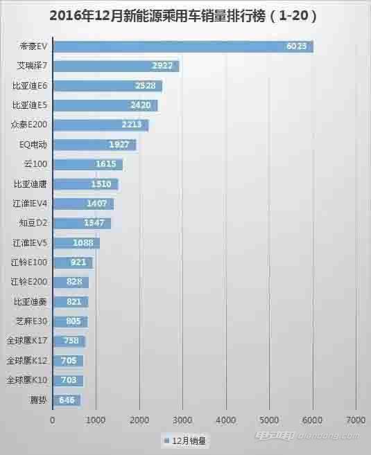 2016年12月中国新能源汽车销量排行榜1-13名完整版