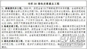 广东也步入节能减排行列 将推电动化公交车