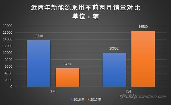 2月新能源乘用车销售1.65万辆 环比增205%