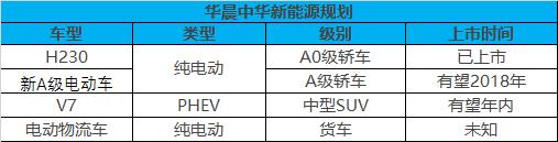 华晨集团募资20亿元 新能源等规划曝光