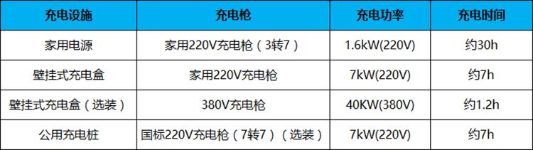 5分钟了解49项配置升级的2017款秦EV300