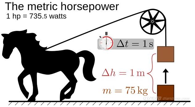 汽车马力和扭矩,马力和扭矩区别