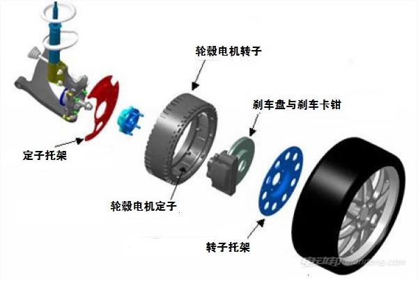 轮毂电机的原理与结构,电机图解