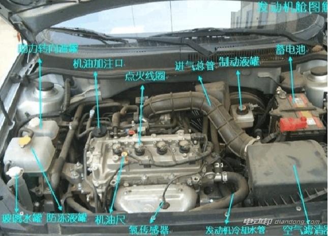 汽车各零件详细分解图,汽车各零件详细分解