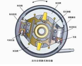 汽车制动器设计