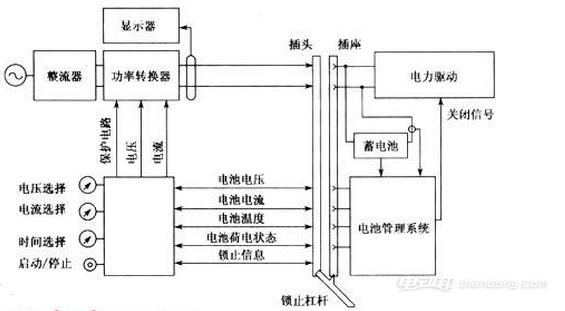 电动汽车充电设施,汽车充电桩结构与原理