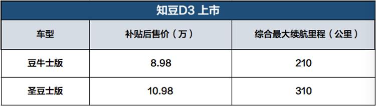 知豆D3售价表
