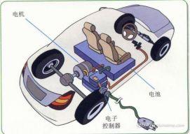纯电动汽车电机的工作原理是什么,纯电动汽车电机介绍