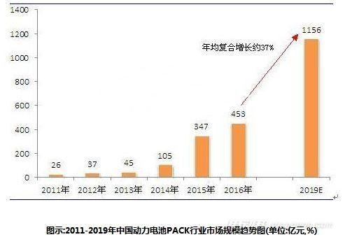 电池行业市场规模