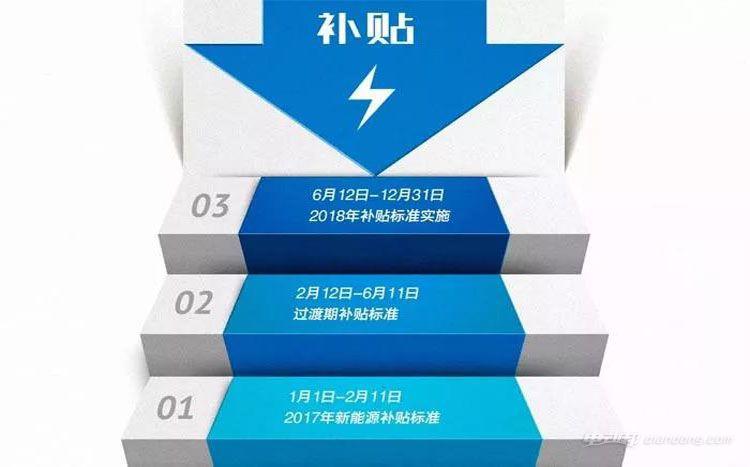 2018新能源补贴
