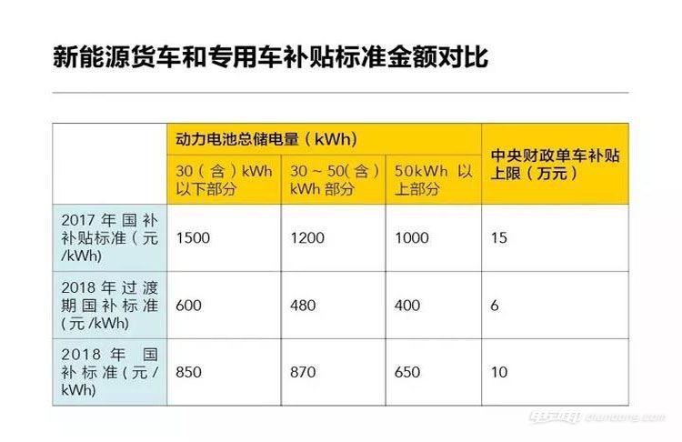 新能源货车和专用车补贴标准金额对比(单位:万元)