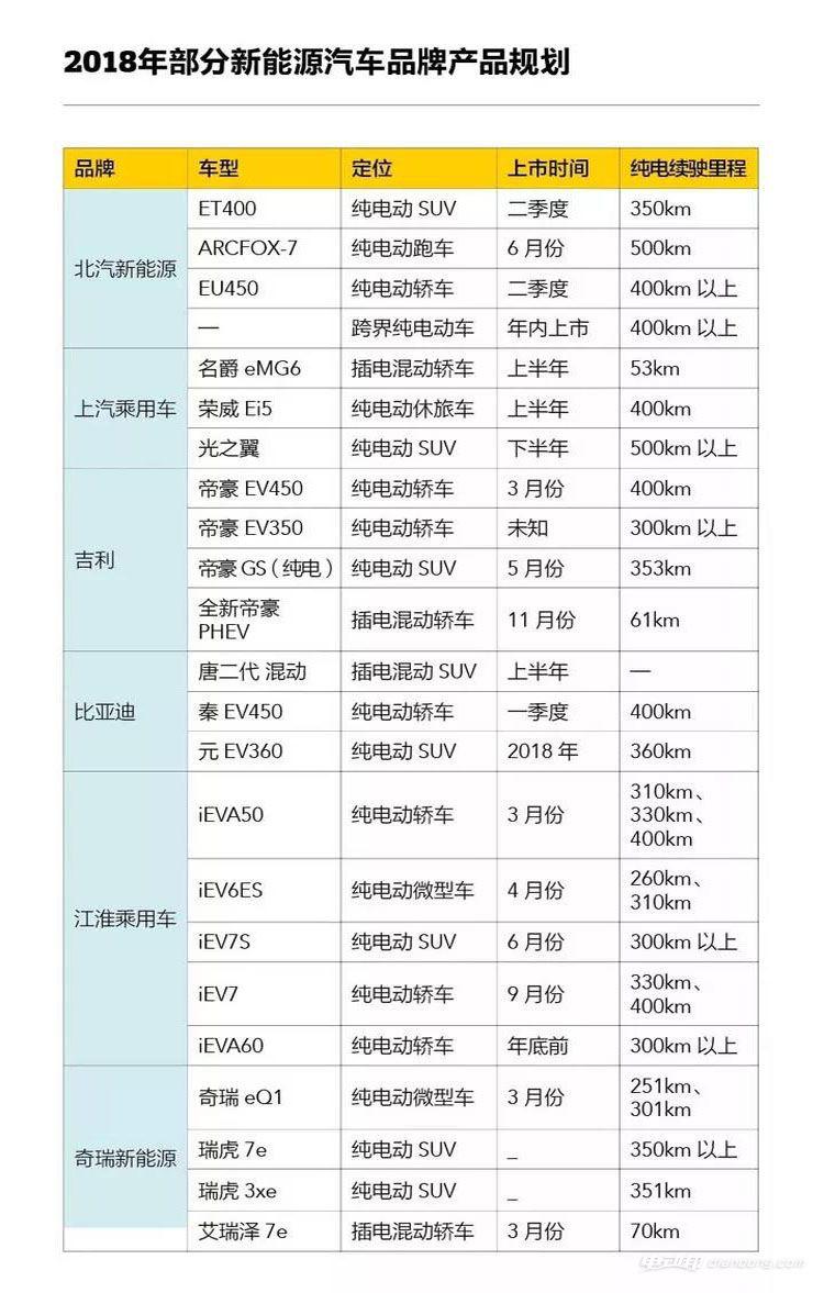 2018年部分新能源汽车品牌产品规划