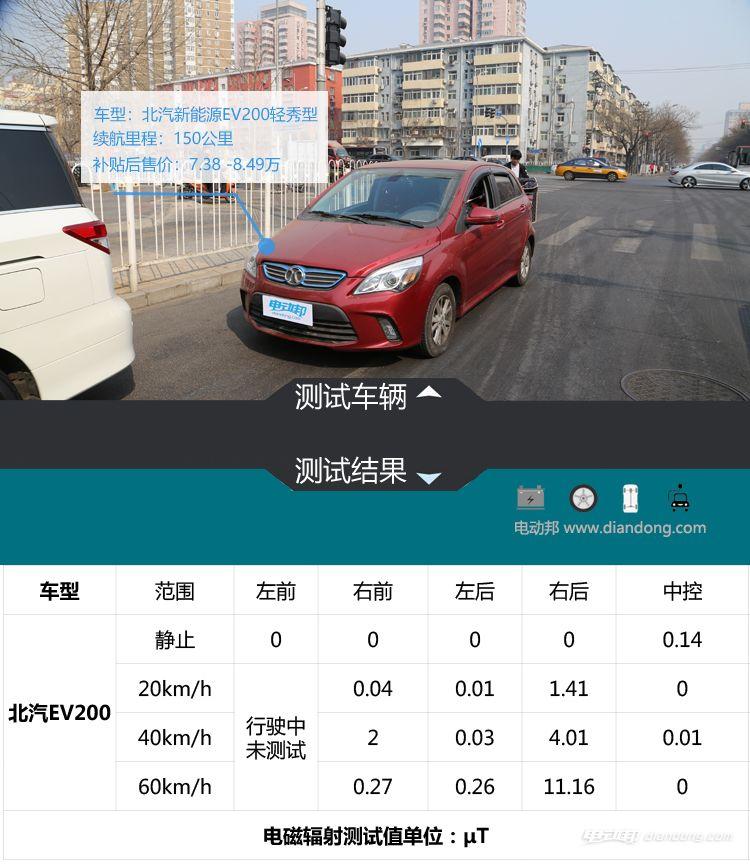 北汽新能源EV200轻秀型